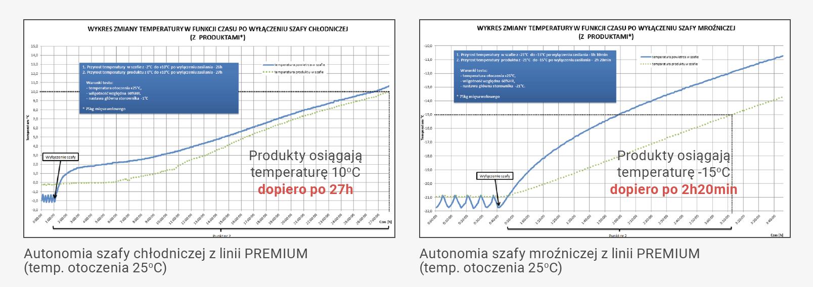 autonomia urządzeń chłodniczych