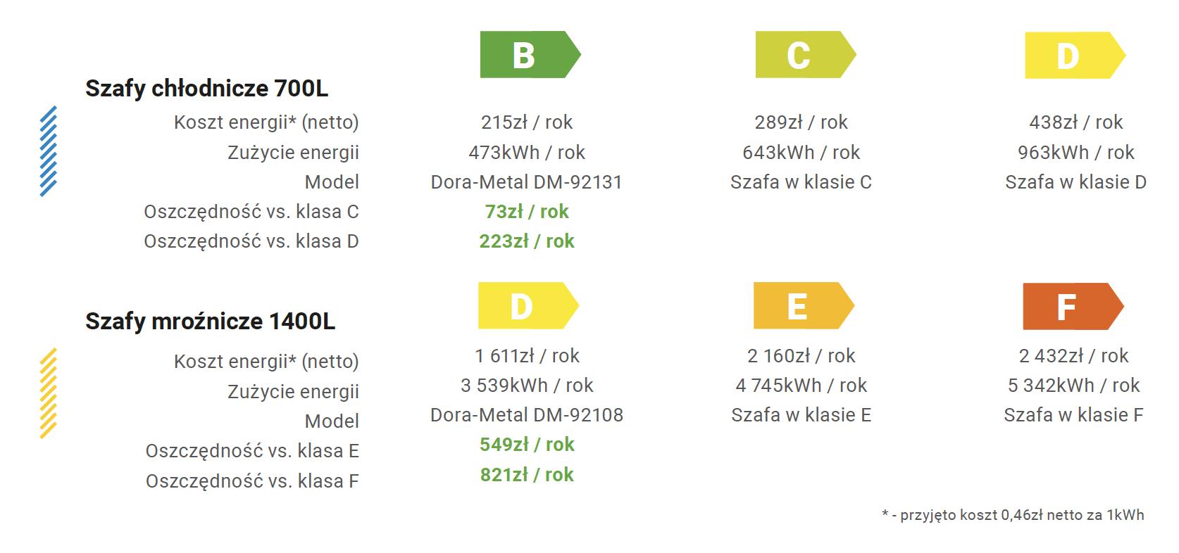 przykładowe wyliczenia klas energetycznych